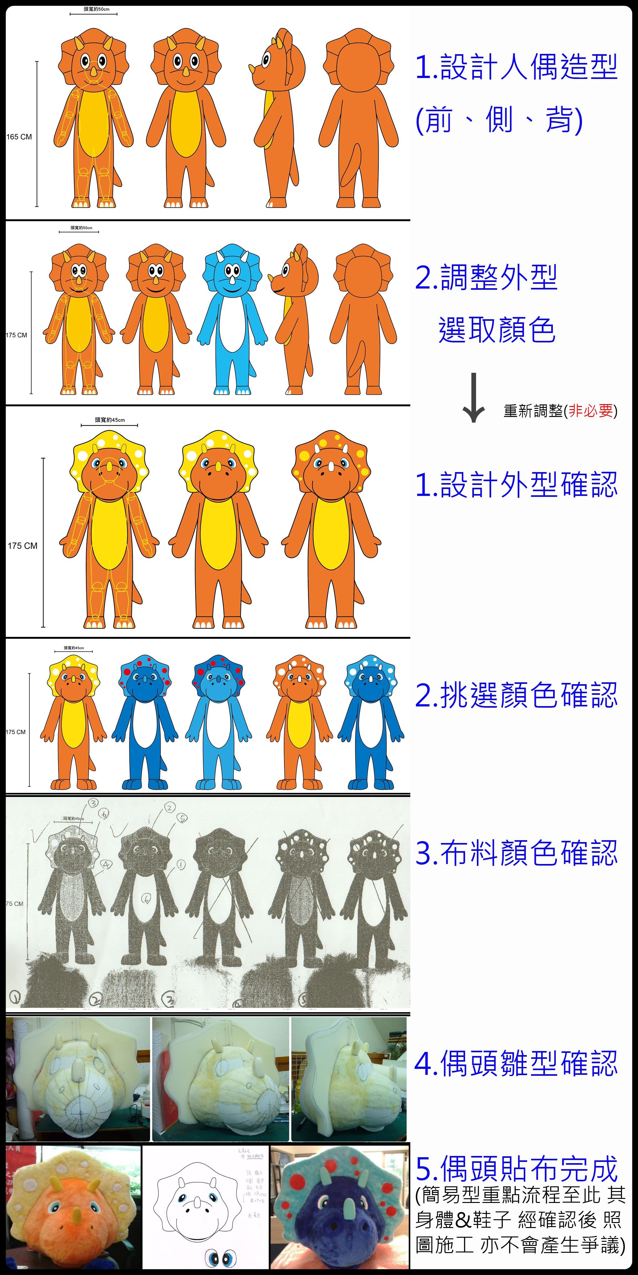 訂製卡通人偶流程